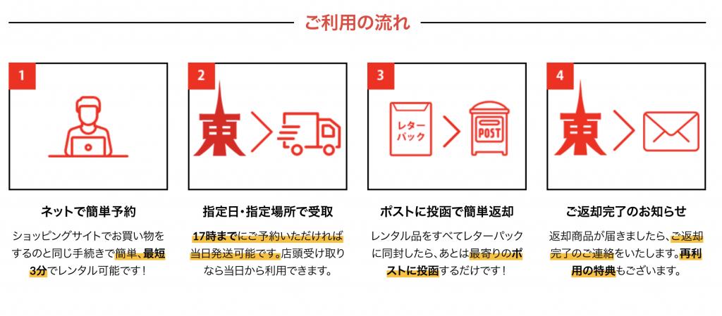 WiFi東京レンタルショップ利用の流れ